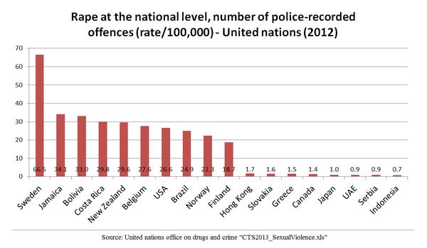 Pokud se podíváme na počet znásilnění je nárůst opravdu dramatický. V roce 1975: 421 znásilnění nahlášených na policii, v roce 2014 to bylo 6620 .