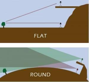 """který je možný jen na rovný, stabilní, plochý půdě... Horizont vnímáme jako """"konečnou linku před zakoulením se Země směrem dolu""""."""