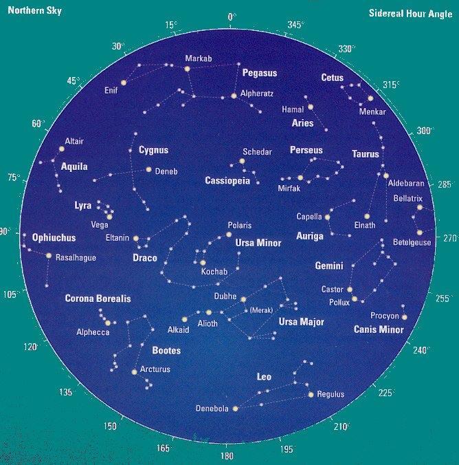 To, že už po tisíce let koukáme na ten stejnej Zodiak, ty stejný znamení, stejný charaktery a funkce