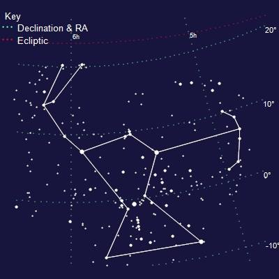 je možný jen při stabilním položení Zodiačních znamení, nad naší Zemí,