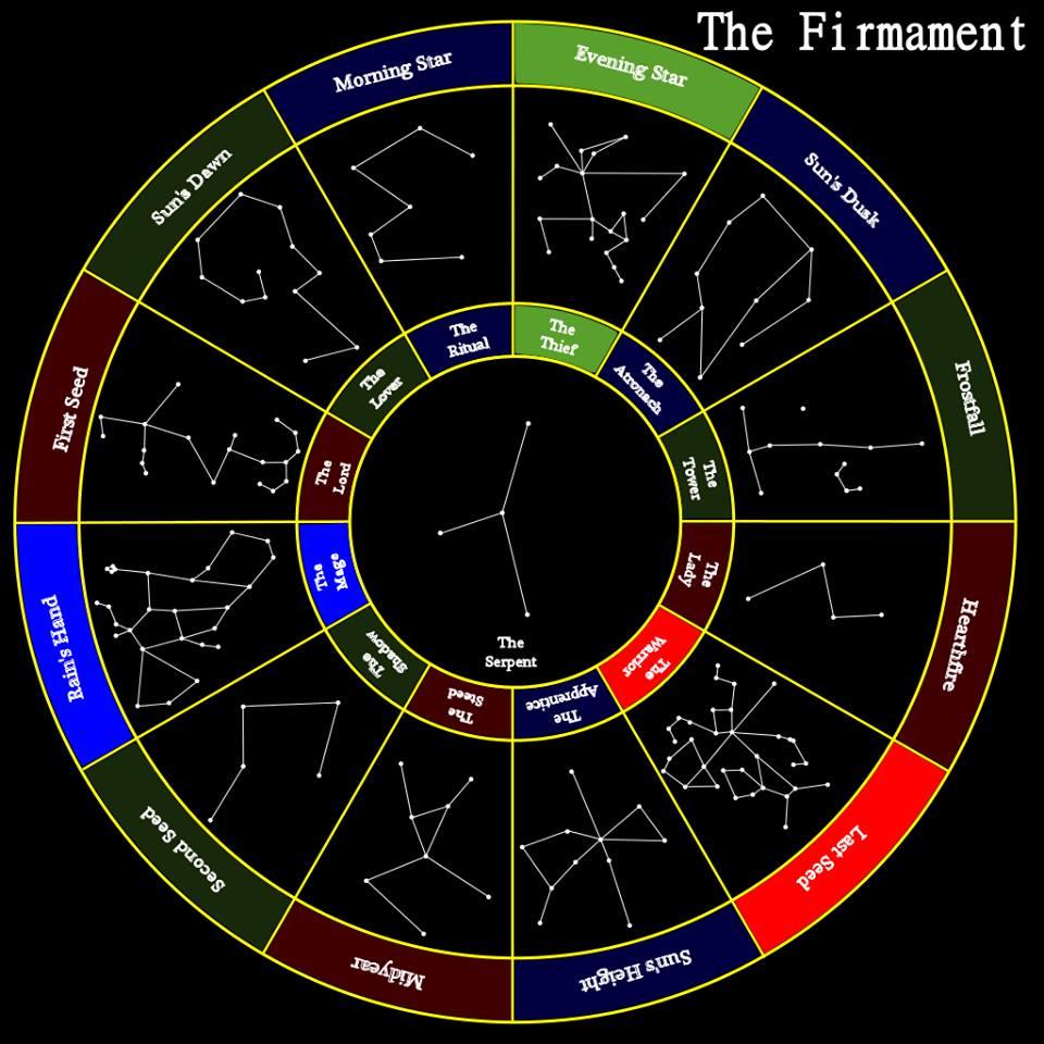 což funguje v našem případě, kde Zodiak je částí Nebeské Klenby