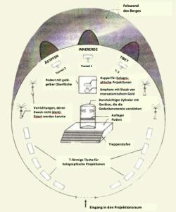 """Vpravo i vlevo od vstupní brány uviděl podél stěn řadu pěti velkých kamenných stolů ve tvaru T, žádný z nich nebyl nižší než dva metry. Vzhledem k výšce umístili výzkumníci do sálu speciální stativy, pomocí kterých mohli """"dosáhnout"""" pohledem na povrch stolů. V jejich povrchu jsou precisně vyryté zahloubené reliéfy různých znaků neznámého písma a další, které se podobaly starověkému klínopisu. Na deskách stolů byly i obecné symboly jako trojúhelníky nebo kruhy."""