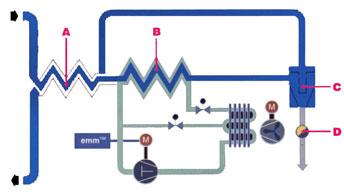 Princip kondenzačního sušiče