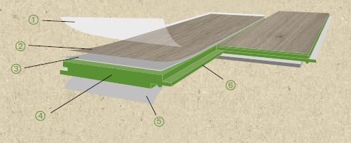 složení podlahy