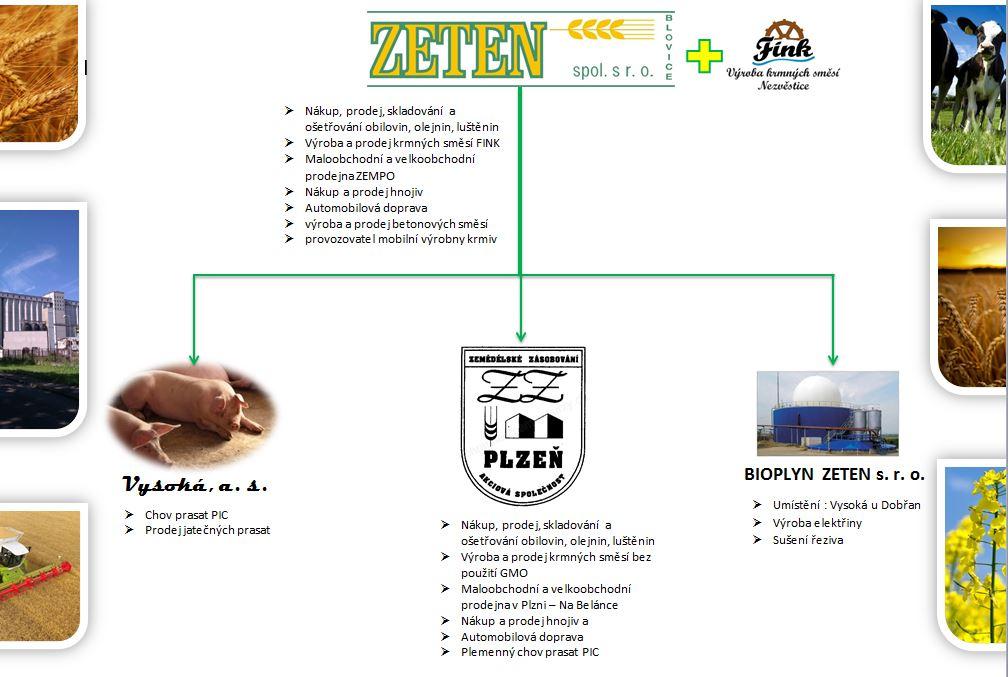 Zeten