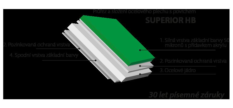 Povrchová úprava pro trapézový plech