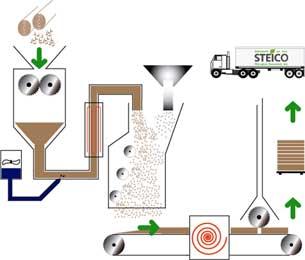 Výrobní proces STEICO ZELL