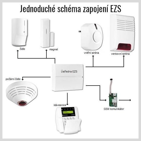 EZS - Zabezpečovací systémy